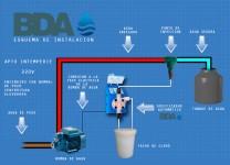 instalacion de bomba dosificadora bda